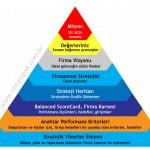 Strateji Piramidinin en altında mı kaldınız ya da hepimiz mi kaldık !