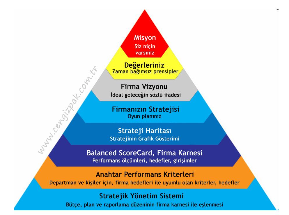 strateji_piramidi