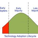 Teknolojik ürünlerin pazara girişi ve yaygınlaşmasının algoritması, izlenmesi gereken yol nedir ?
